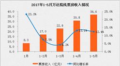 2017上半年万达电影经营数据简报:营收66.54亿  同比增长16%