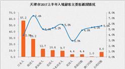 2017上半年天津市入境旅游数据分析:入境游客168万人 同比增长4.6%