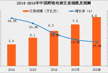 2017上半年中国跨境电商市场现状分析(附图表)