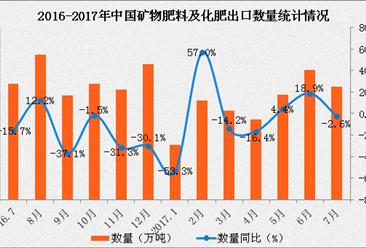 2017年1-7月中国出口矿物肥料及化肥数据分析:出口额同比下滑7.3%
