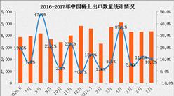 2017年1-7月中国稀土出口数据分析:稀土出口量增长14.6%