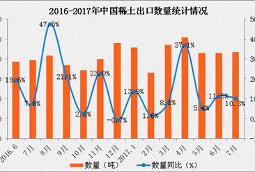 2017年1-7月中國稀土出口數據分析:稀土出口量增長14.6%