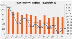 2017年1-7月中國鋼材出口數據分析:出口量下滑28.7%