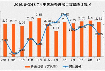 2017年1-7月全国货物贸易进出口数据分析:进出口总值增长12.7%