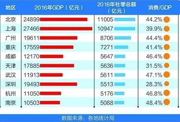 """深圳人很""""疼钱""""?2017年上半年消费花钱竟然不如二线城市!"""