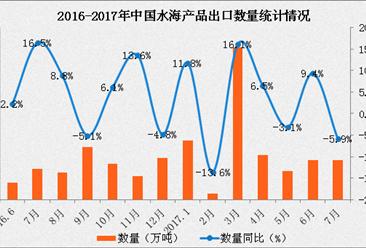 2017年1-7月中国水海产品出口数据分析:出口量同比增长5%