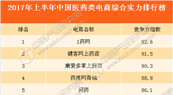 2017上半年中国医药电商竞争力排行榜TOP10