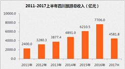 2017上半年四川旅游产业经济运行分析:收入同比增长19.3%