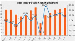 2017年1-7月中国鞋类出口数据分析:出口量同比增长10%
