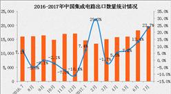 2017年1-7月全国集成电路出口数据分析(附图表)