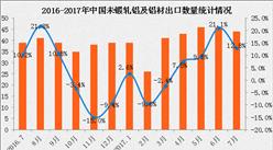 2017年1-7月中国出口未锻轧铝及铝材数据分析:出口额同比增长6.4%