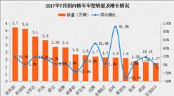 2017年7月轿车销量排名出炉:别克英朗再夺第一 朗逸显疲态