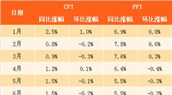 2017年7月中國CPI、PPI數據權威解讀(附圖表)