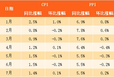 2017年7月中国CPI、PPI数据权威解读(附图表)