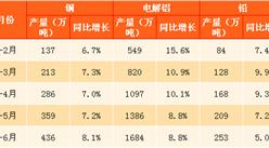 2017上半年有色金属行业运行情况分析:利润增长50.8%