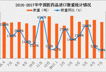 2017年1-7月中国医药品进口数据分析(附图表)