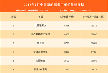 2017年7月新能源乘用车销量排名生变:比亚迪宋DM第一!(附排名)