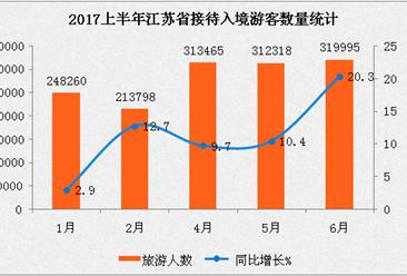 2017上半年江苏省入境旅游分析:入境人数同比增长2.9%  台湾游客最多