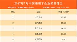 2017年7月中國乘用車企業銷量排行榜(TOP10)