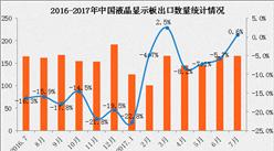 2017年1-7月中国液晶显示板出口数据分析:出口额同比增长2.4%