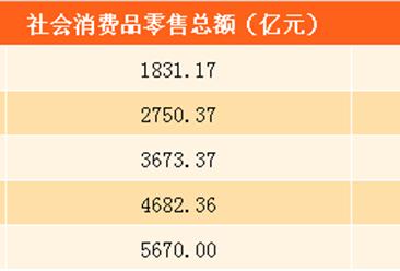 2017上半年上海社会消费品零售情况分析:住宿和餐饮零售同比增长7.9%