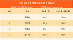 2017年7月豪华轿车销量排名:奥迪A6第一 奔驰E级激增628.3%(附排名)