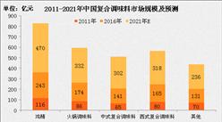 2017年中國復合調味料市場前景預測:市場規模將達978億(附圖表)