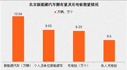 北京分布充電樁9.23萬個 北京新能源汽車推廣現狀如何?