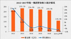2017上半年統一集團業績數據分析:凈利潤仍兩位數下滑