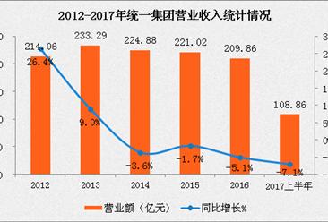 2017上半年统一集团业绩数据分析:净利润仍两位数下滑