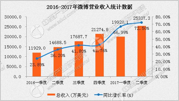 微博2017年二季度业绩报告:日活1.59亿 净利润同比增长144%
