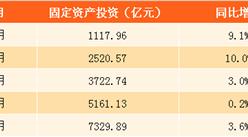 2017上半年天津固定資產投資情況分析:同比增長3.6%