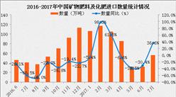 2017年1-7月中国矿物肥料及化肥进口数据分析:进口量同比增长14.4%