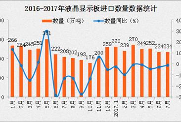 2017年7月中国液晶显示板进口数据分析:进口量同比增长1.5%(附图表)