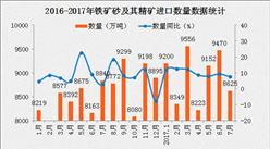 2017年7月中国中国铁矿砂及其精矿进口数据分析:进口金额同比增长50%(附图表)