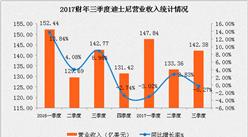 2017财年三季度迪士尼营收不及预期  净利润同比下降8.89%