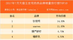 2017年7月天猫五官用药品牌销量排行榜(TOP10)