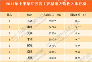 2017年上半年江苏省主要城市人均收入排行榜