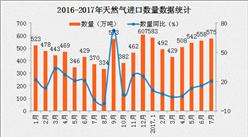 2017年7月中国天然气进口数据分析:进口量同比增长20.7%(附图表)