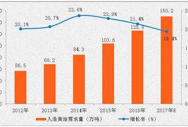 2017年中国人造奶油市场规模及前景分析