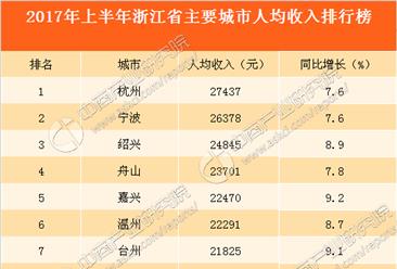 2017年上半年浙江省主要城市人均收入排行榜