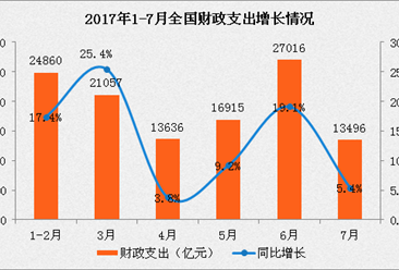 2017年1-7月财政收支情况分析:财政收入同比增长10%(附图表)