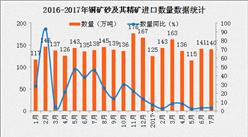 2017年7月中国铜矿砂及其精矿进口数据分析:进口金额同比增长20.3%(附图表)
