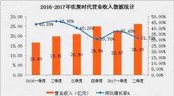 2017年二季度歡聚時代(YY)財報分析: 凈利潤5.737億   同比增長67.1%