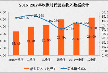 2017年二季度欢聚时代(YY)财报分析: 净利润5.737亿   同比增长67.1%
