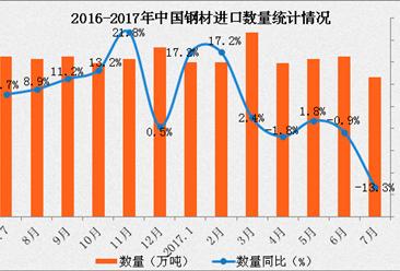 2017年7月中国钢材进口数据分析:进口额同比增长13%