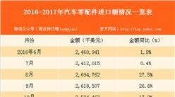 2017年1-7月中国汽车零配件进口数据分析(附图表)