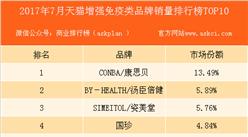 2017年7月天猫增强免疫类用药品牌销量排行榜(TOP10)