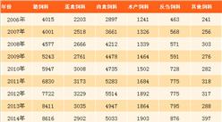 2017年中國飼料行業市場前景分析:工業飼料產量將達2.25億噸