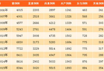 2017年中国饲料行业市场前景分析:工业饲料产量将达2.25亿吨